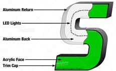 Приложение на F профили за самостоятелни букви 1